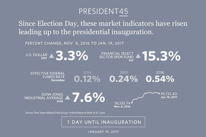 President-elect Trump's inauguration is tomorrow. http://www.marketwatch.com/story/how-the-trump-rally-stacks-up-to-othe...