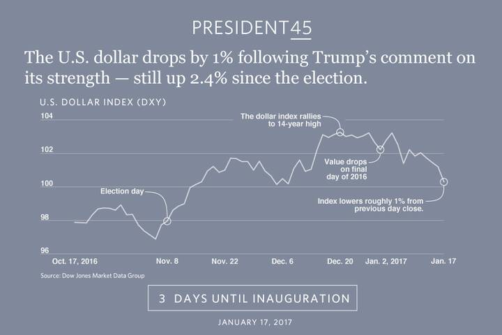 """U.S. dollar drops in value after President-elect Trump said it's """"too strong."""" http://www.marketwatch.com/story/trump-co..."""