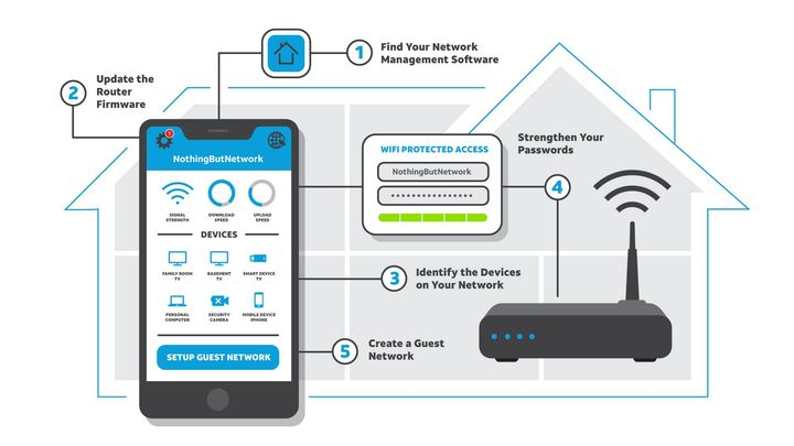 This #DataPrivacyDay, take these 5 steps to secure your home network. Do you know how to see suspicious devices using yo...