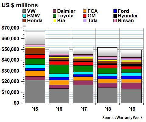Worldwide Automotive Warranty Expense Reporthttps://www.warrantyweek.com/archive/ww20200910.html